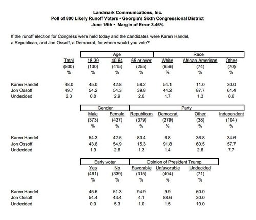 Georgia Special Election Results   Page 992