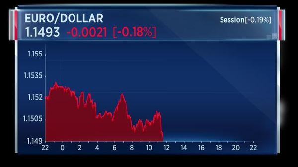 Reaction: Euro hits session highs as markets digest Draghi's latest