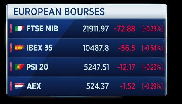 Swiss Market Index