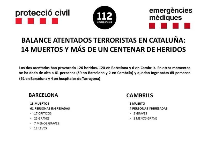 Balance de afectados por los ataques terroristas de Barcelona y Cambrils