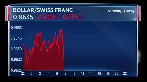 Broker Forex in Svizzera e broker che offrono il franco svizzero | Mr Forex