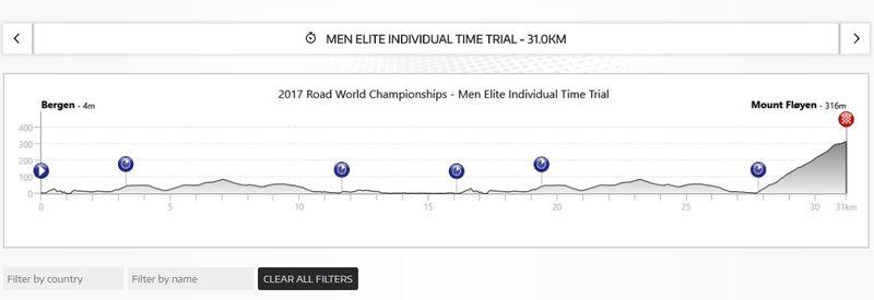 Perfil de la CRI del Mundial de Ciclismo de Bergen