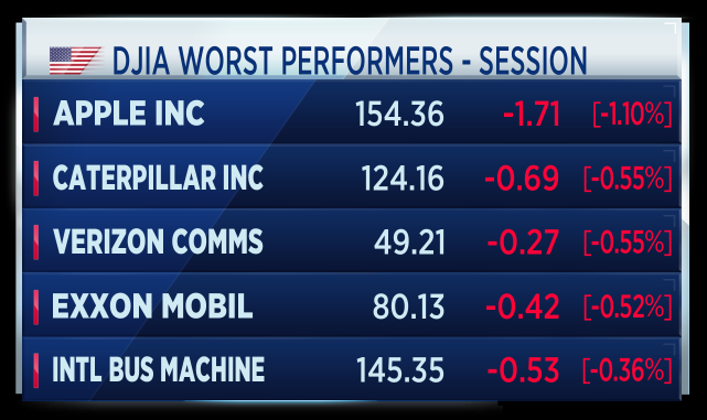 Reaction: Wall Street stocks slipped after the Fed hinted at