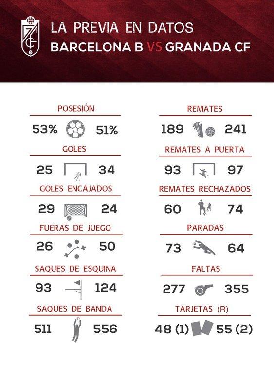 Los dos equipos, frente a frente (Infografía: Granada CF)
