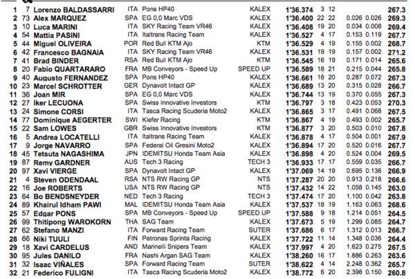 Orden de la parrilla para la carrera de Moto2.