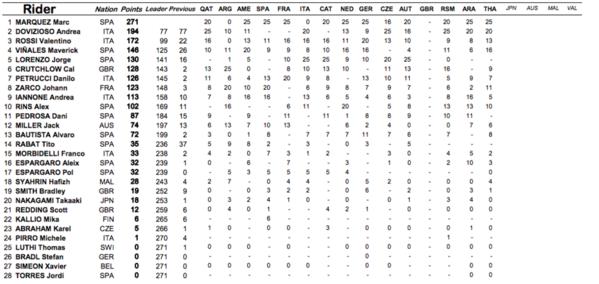Así queda la clasificación entera del Mundial de MotoGP.