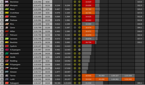 Así está la clasificación a 10 vueltas para el final.