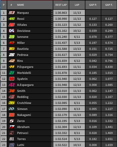 Resultados del Warm Up de MotoGP.