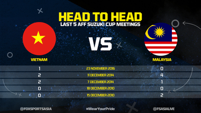 AFF Suzuki Cup 2018: Vietnam vs Malaysia, live stream