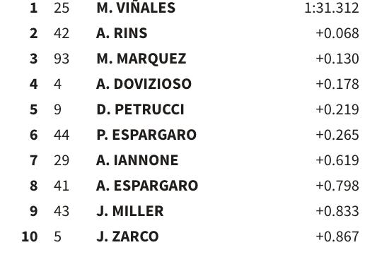 Así está la lucha por la pole en la Q2 de MotoGP