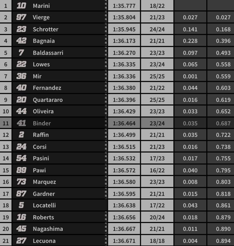 La parrilla de salida para mañana en Moto2. Marini primero y Vierge segundo.