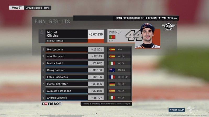 Resultados de la carrera de Moto2