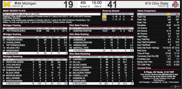 Ohio State vs  Michigan score, takeaways: No  10 Buckeyes
