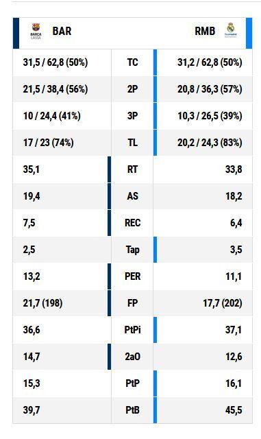 Las estadísticas de ambos equipos