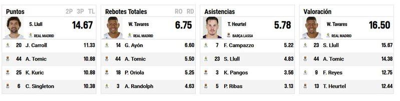 Los mejores jugadores en estadísticas