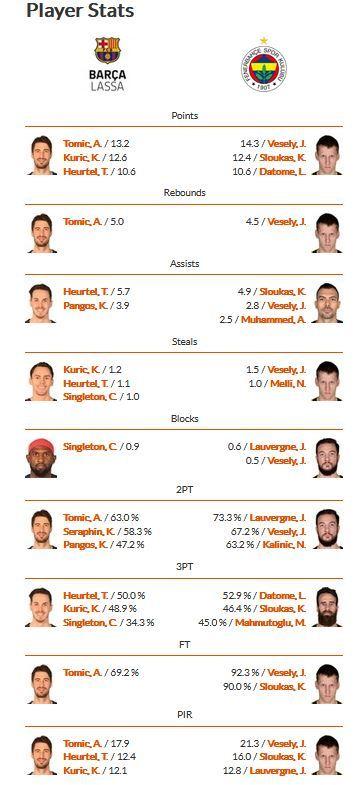 Comparación estadística de los jugadores