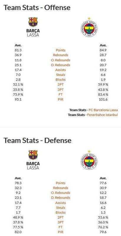 Comparación estadística de los equipos
