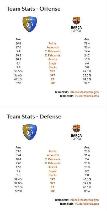Las estadísticas de ambos equipos en defensa y ataque