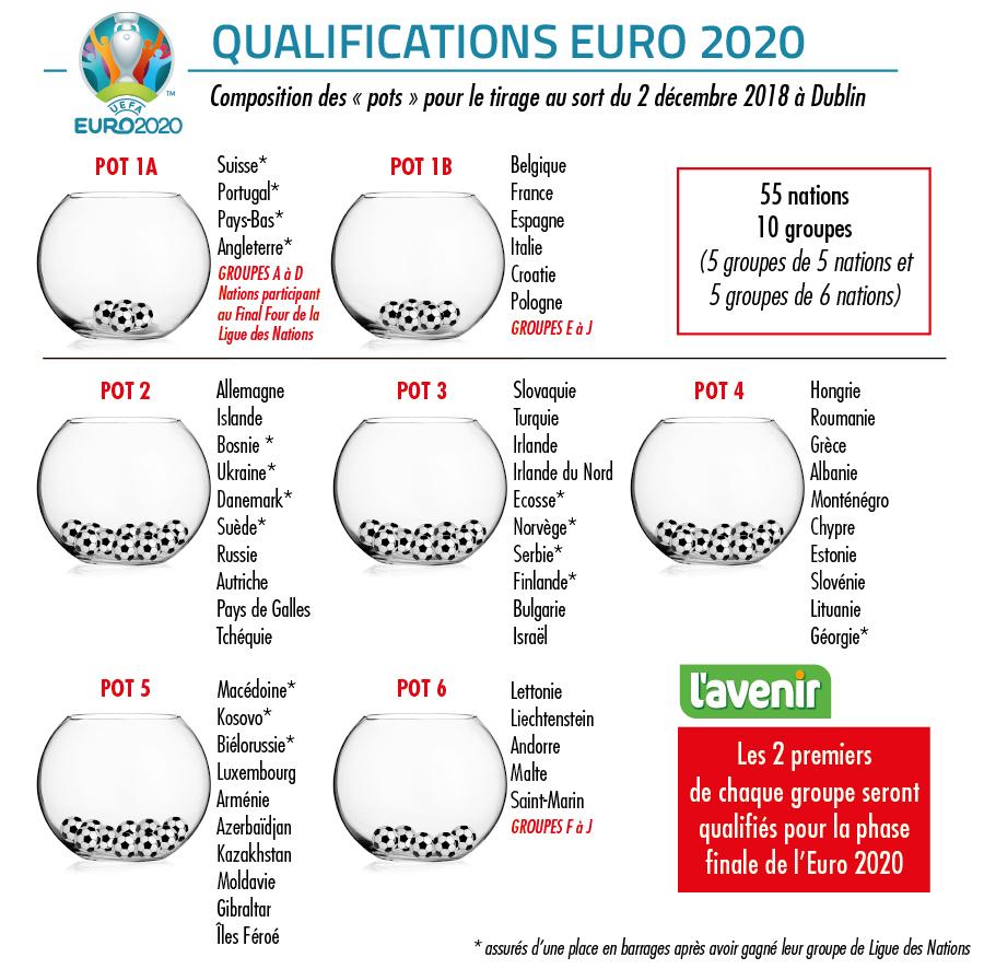 Qualification Euro 2020 Calendrier.La Russie Ou Encore L Ecosse Un Groupe Abordable Au Menu