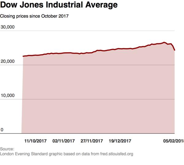 Stock markets plunge after Dow Jones turmoil in US as it