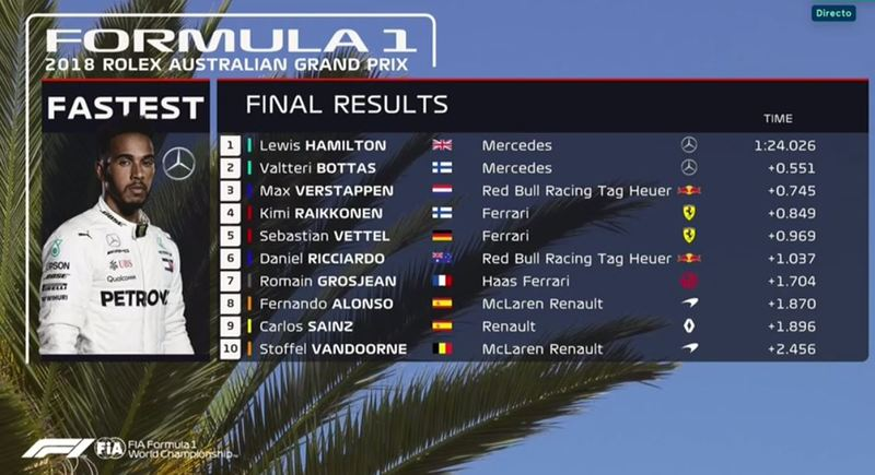Clasificación final de la FP1 del GP de Australia de F1