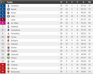Así está la clasificación de la Serie A