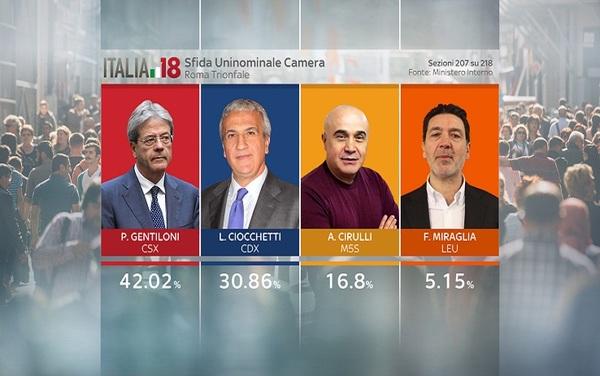 Risultati elezioni 2018 m5s oltre 32 crollo pd vola la for Parlamentari italiani numero