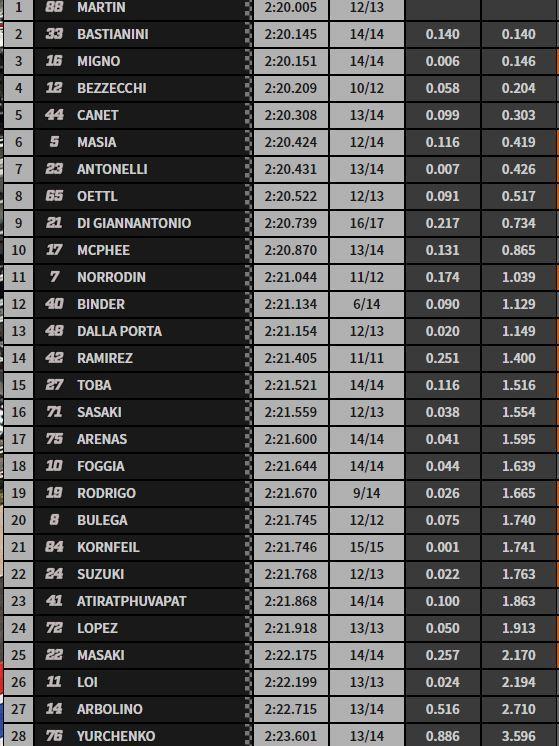 CLASIFICACION FP1 DE MOTO3 GP AMERICAS
