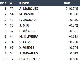 Así va la cuali de Moto2 cuando falta menos de media hora para la bandera a cuadros