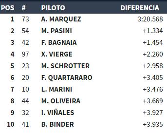 Márquez líder en este inicio de carrera de Moto2