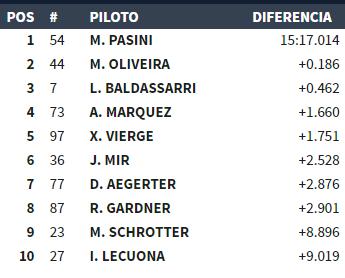 Así marchan los primeros puestos de la carrera de Moto2
