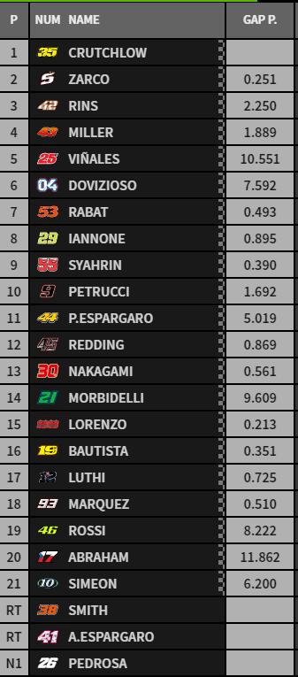 Esta es la clasificación final tras la sanción a Márquez por tirar a Rossi