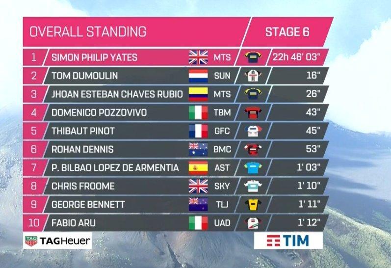 Así queda la general después de la ascensión al Etna. Simon Yates (Michelton), nuevo líder del Giro de Italia
