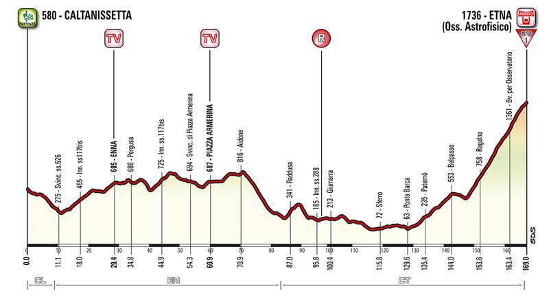 Perfil de la 6a etapa del Giro de Italia