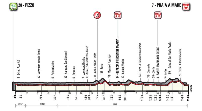 Perfil de la 7ª etapa del Giro de Italia. Mañana, tercera oportunidad para los velocistas