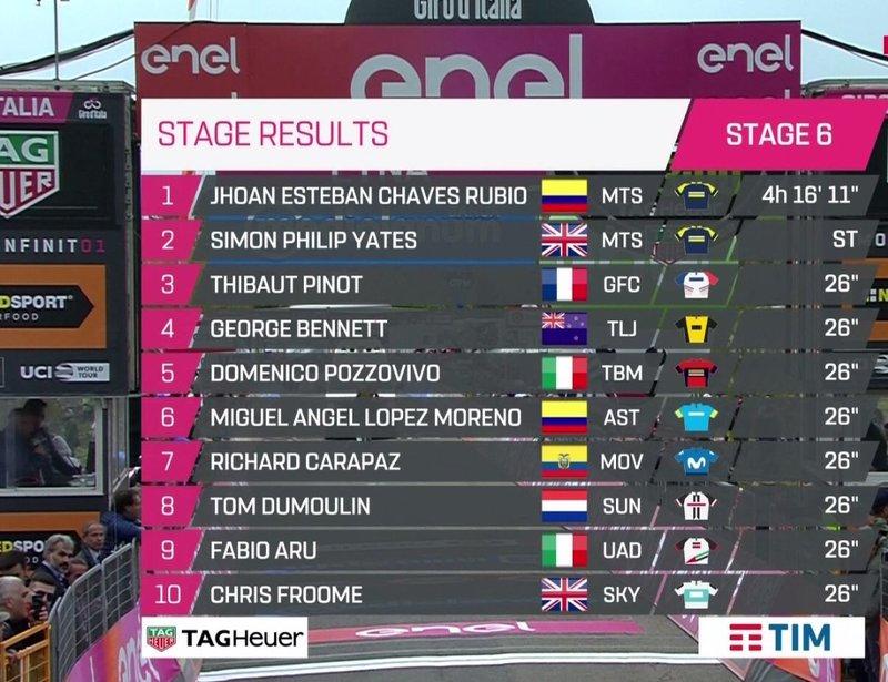 Ésta es la clasificación de la 6ª etapa del Giro de Italia