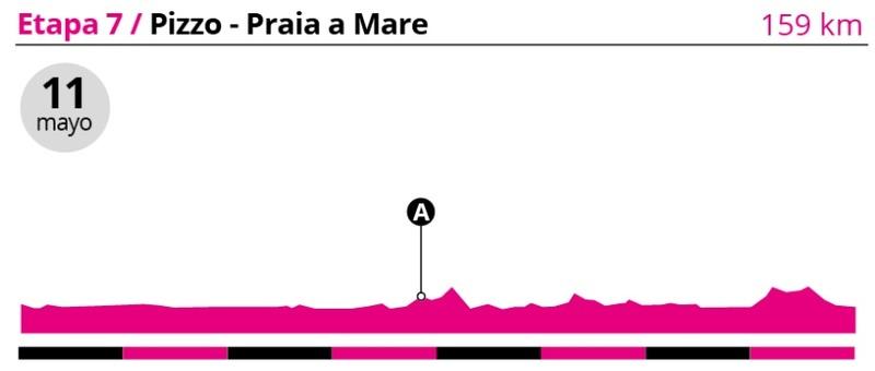 Perfil de la etapa 7 del Giro que comenzará en Pizzo para morir en Praia a Mare