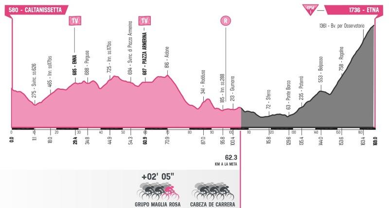 Ésta es la situación actual de la carrera en el Giro de Italia