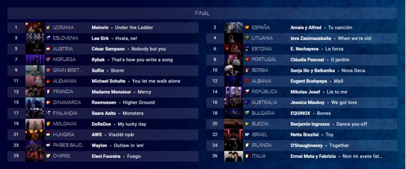 Este es el orden final de Eurovisión 2018