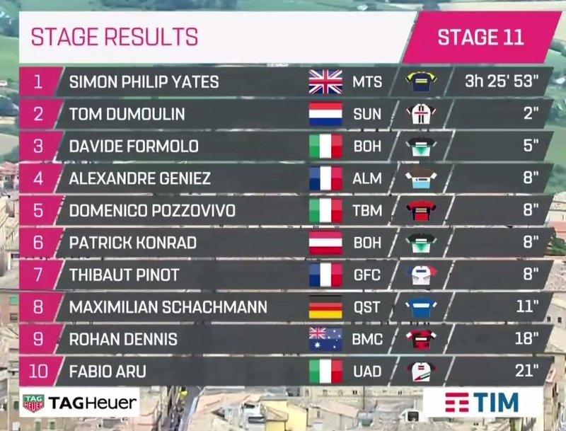 Clasificación de la 11ª etapa del Giro de Italia