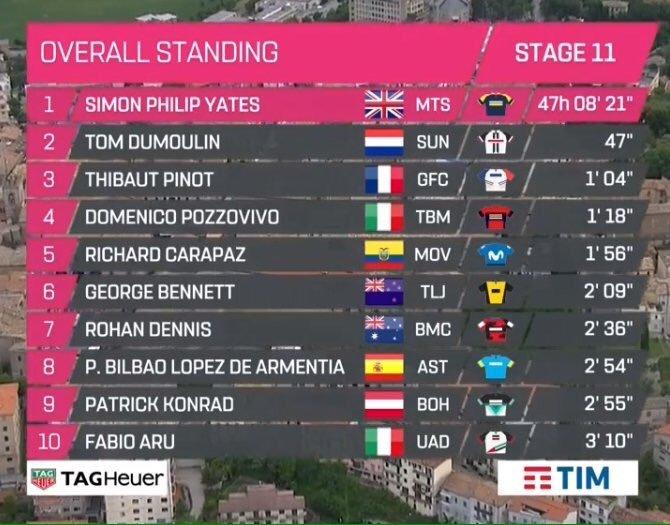 Así queda la clasificación general del Giro de Italia