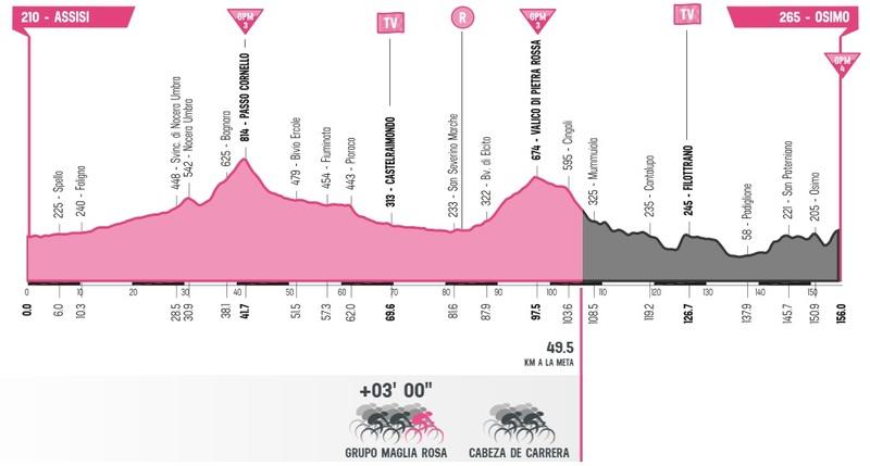 Esta es la situación actual de la carrera en la 11ª etapa del Giro de Italia