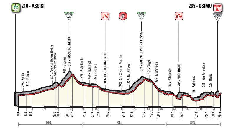 Perfil de la 11ª etapa del Giro de Italia