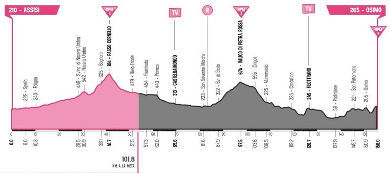 Ésta es la situación actual de la carrera en la 11ª etapa del Giro de Italia