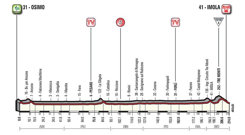 Perfil de la etapa de mañana en el Giro de Italia. Día para velocistas