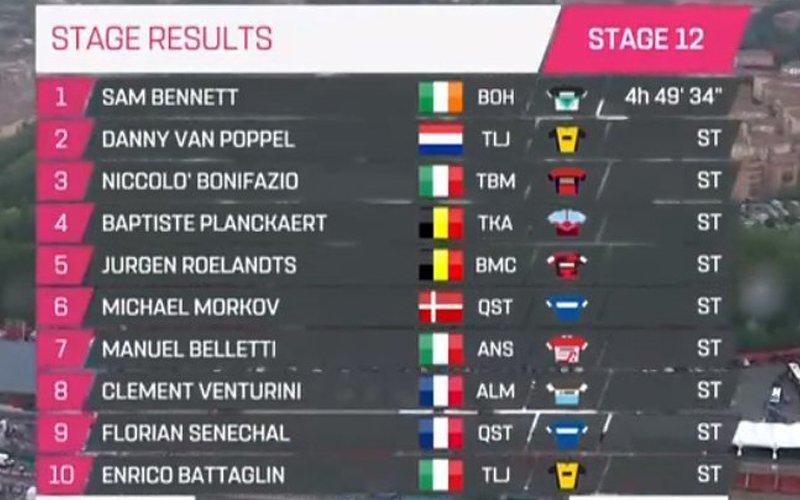 CLASIFICACIÓN de la 12ª etapa del Giro de Italia