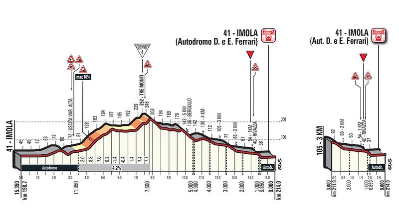 RECORDAMOS el perfil de los últimos 15 km de esta 12ª etapa en el Giro de Italia