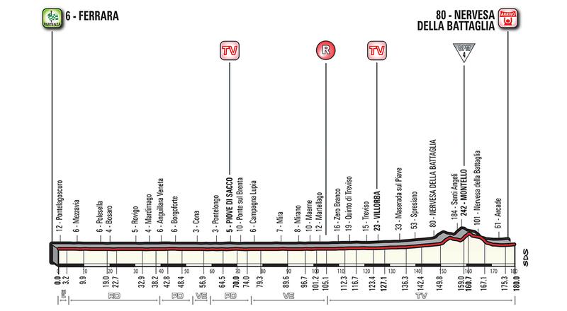 PERFIL de la etapa de mañana, también para velocistas, de 180 km