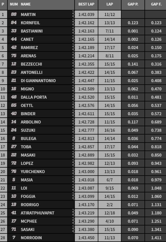 Clasificación final de la cronometrada de Moto3.