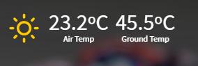 Temperatura en el GP de Francia.